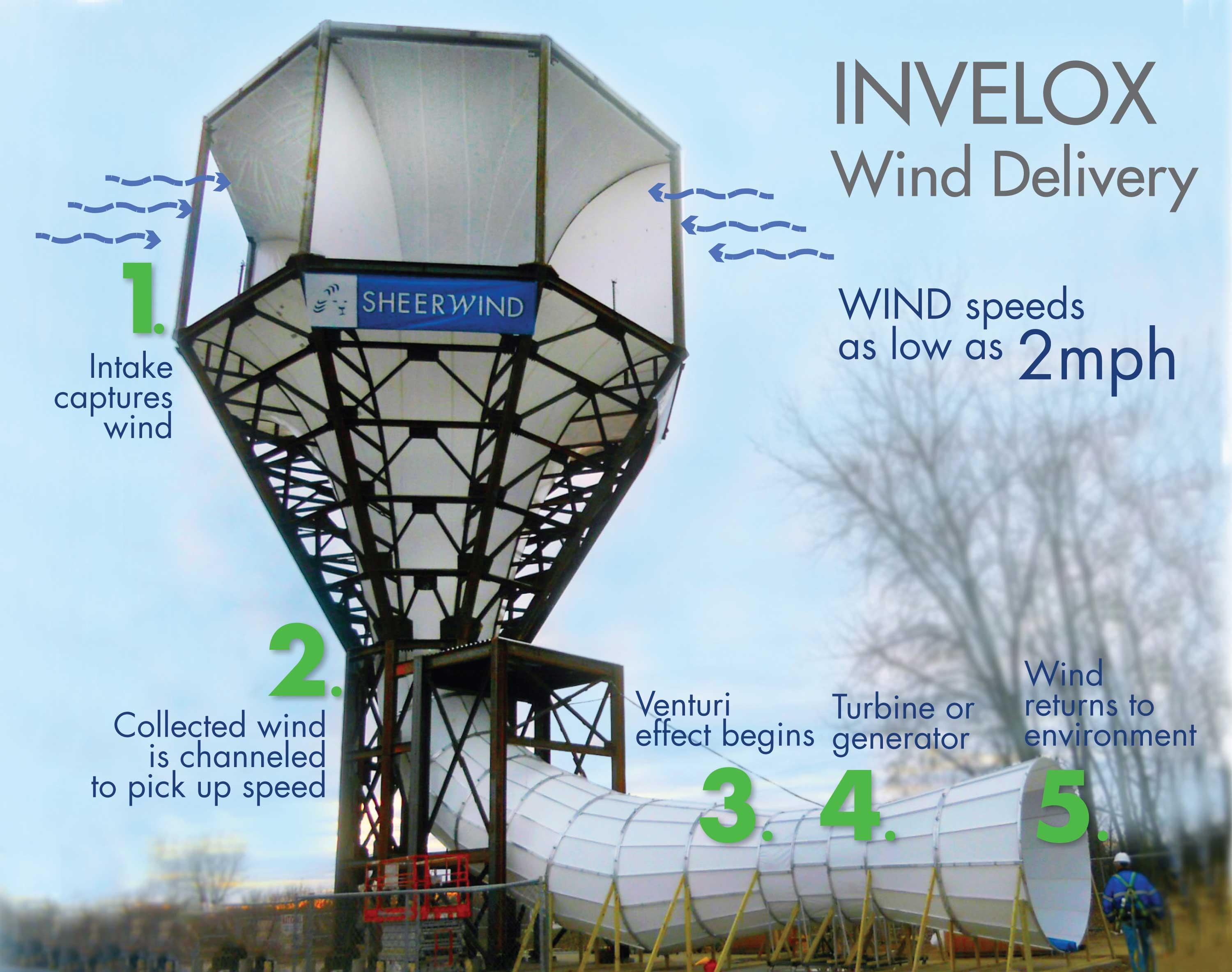 how to make a simple wind turbine that generates electricity