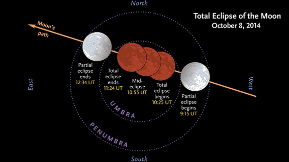 total-lunar-eclipse-oct-8-2014