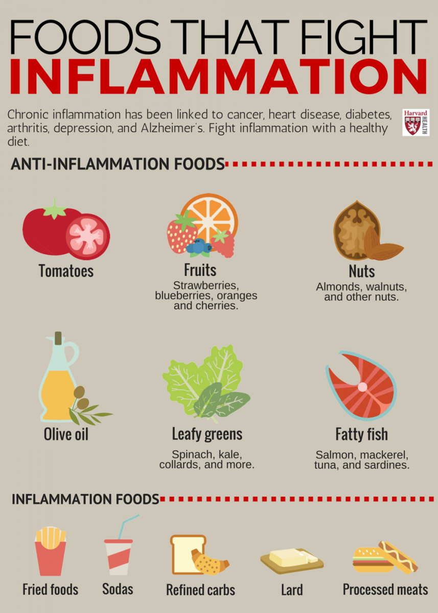 Do You Have An Anti-Inflammatory Diet Here's Why You Should