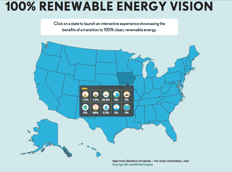 Iowa's renewable energy plan layout. Source