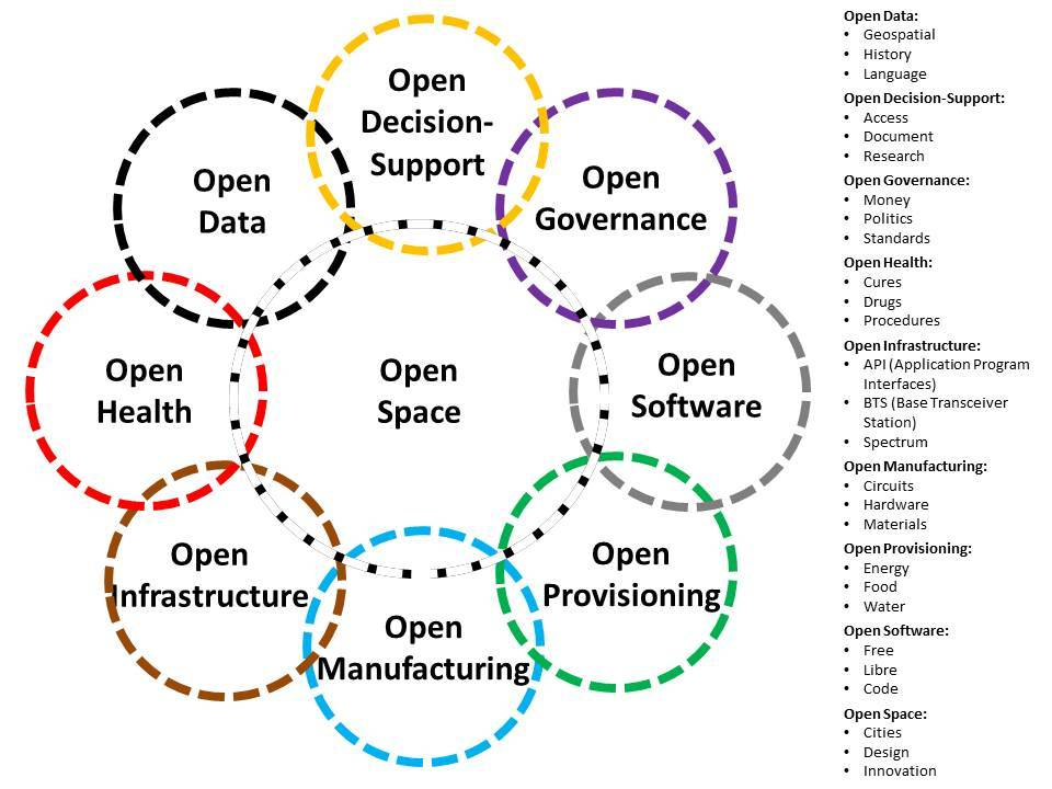 open-source-everything-3rd-edition