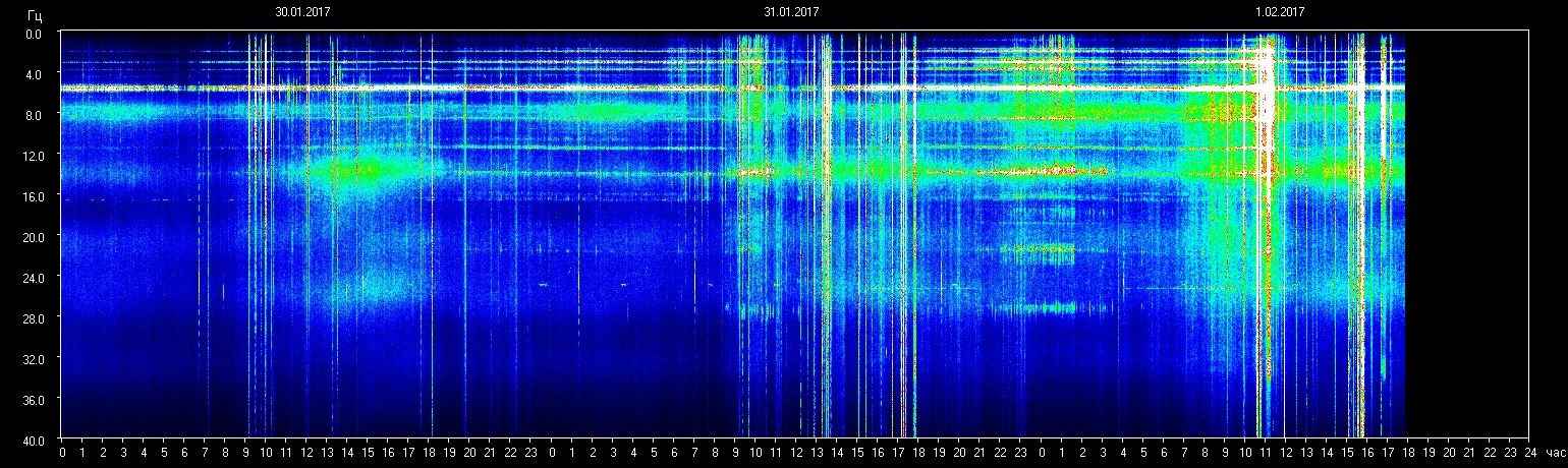 Spike in Schumann Resonance in 2017