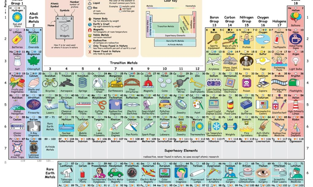 New interactive periodic table reveals how each element influences inhabitat reports that each element on the interactive table comes with a description as well as a list of potential uses the tables are also color coded urtaz Choice Image