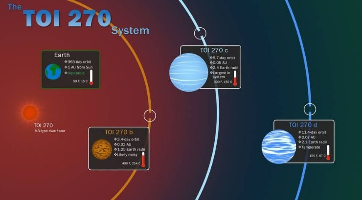 NASA Has Just Discovered a New Planet Unlike Any in Our ...